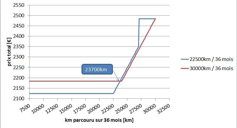 Coût kilométrique de la location de batterie en fonction du forfait - Page 2 22500v10
