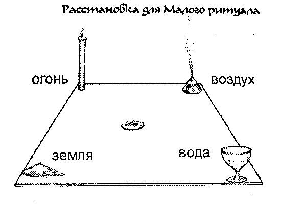 Малый рунический ритуал (С.Батюшков) 110