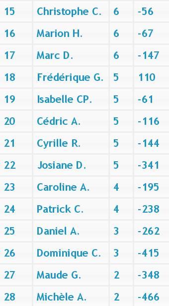 Tournoi des vendanges 2013 (MCR) Classe11