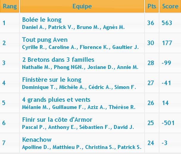 Tournoi de la Chandeleur (MCR) Classe13