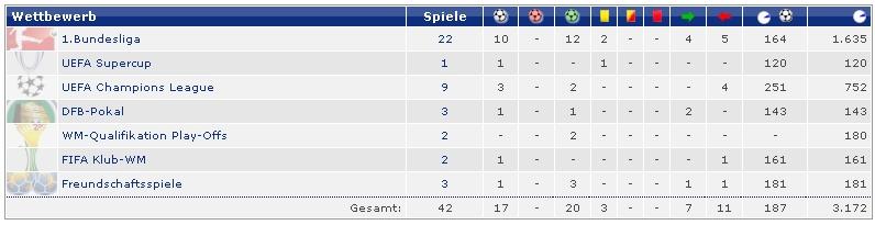 [7] [Mittelfeld] Franck #Ribéry  Bayern56