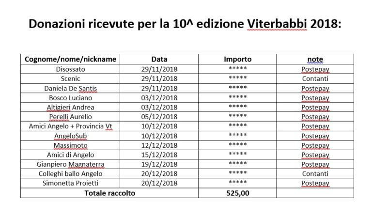 Report 10^ edizione Viterbabbi 2018 Donazi10