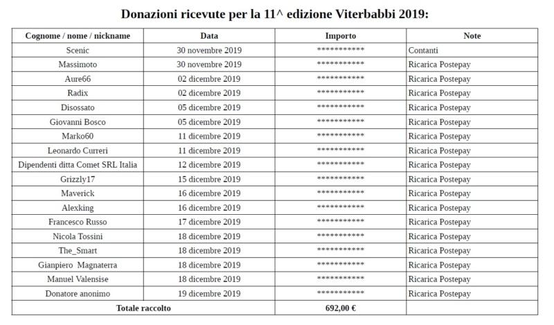 Report 11^ edizione ViterBabbi 2019 Resoco12