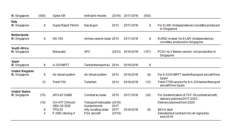 Forces armées de Singapour/Singapore Armed Forces (SAF) - Page 13 0a010
