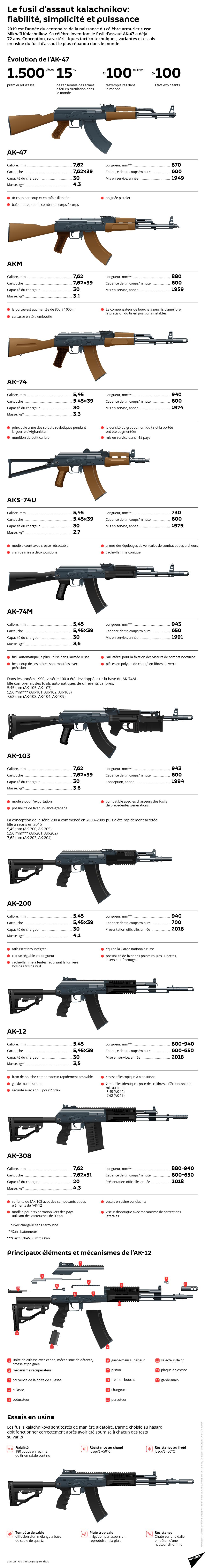 fusils d'assaut - Page 4 0ca1a11