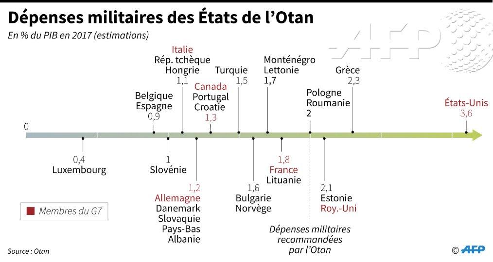 L'Organisation du traité de l'Atlantique Nord - OTAN / NATO - Page 11 5412