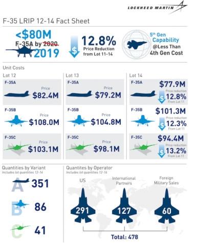 JSF F-35 Lightning II - Page 38 _12f182