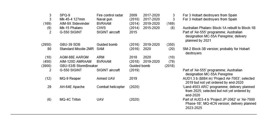 Armée Australienne/Australian Defence Force (ADF) - Page 8 Id_313