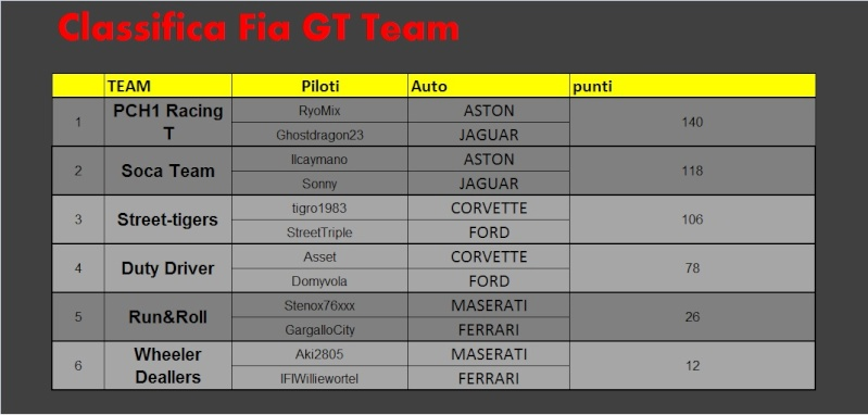 FIAGT Series CLASSIFICHE Classi12