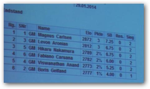 Zurich Chess Challenge 2014 1-110