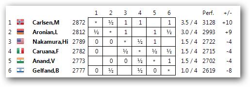 Zurich Chess Challenge 2014 - Страница 6 1-410