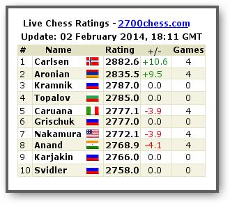 Zurich Chess Challenge 2014 - Страница 6 1-510