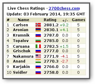 Zurich Chess Challenge 2014 - Страница 7 1-810