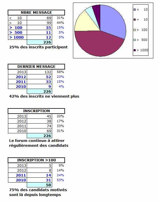 Stats forum Sans_t37