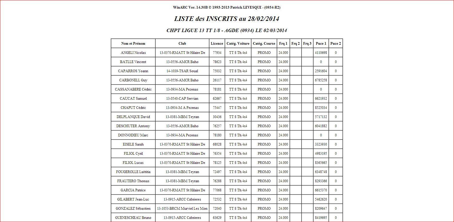 Course de ligue 13 à AGDE le 02/03/2014. - Page 2 Liste_17