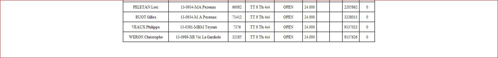 Course de ligue 13 à AGDE le 02/03/2014. - Page 2 Liste_21