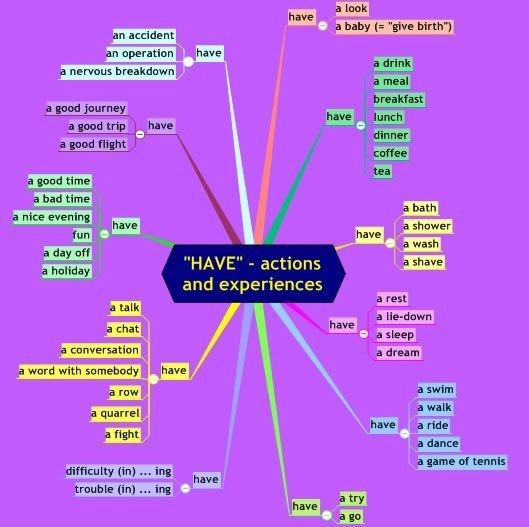"""""""Have"""": Actions and Experiences  52615410"""