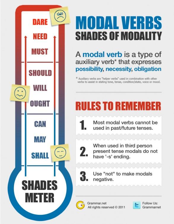Modal Verbs Modalv10