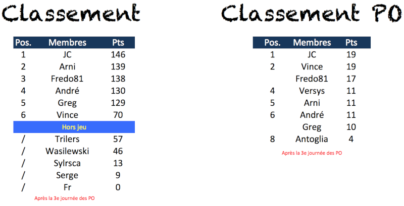 Classement 2013-2014 Captur34