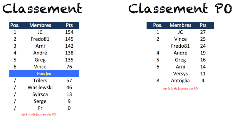 Classement 2013-2014 Captur38
