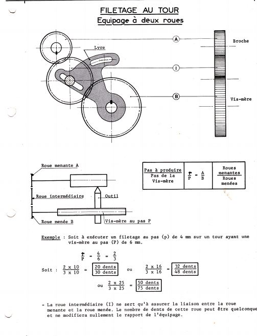 Réglage des avances Method10