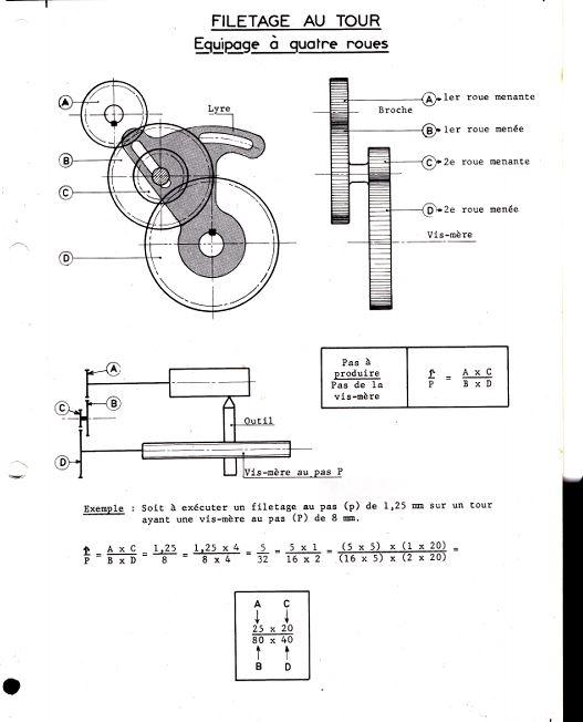 Réglage des avances Method11