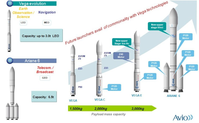 Vega - Le lanceur de l'ESA - Page 11 Captur15