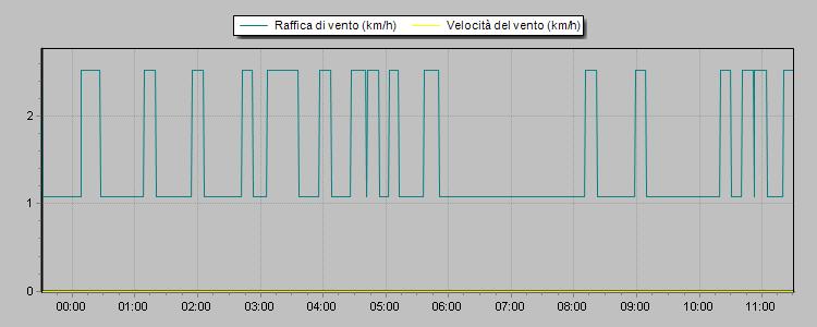 problema vento Wind11