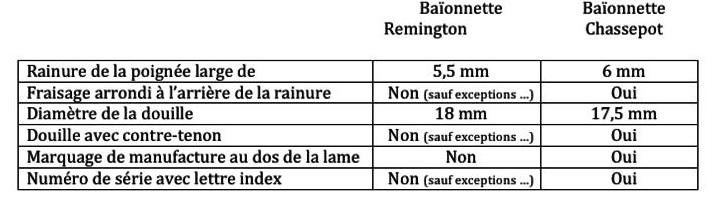 Baionnette française de fabrication d'urgence pour le Remington Reming10