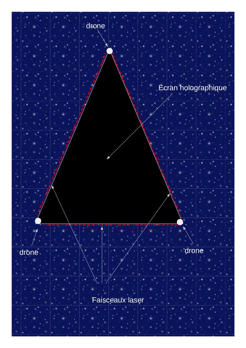 L'hypothèse du triangle holographique Triang10