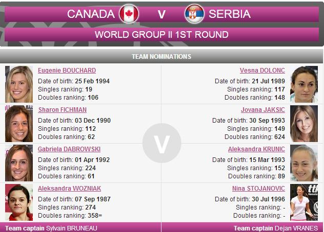 LA FED CUP 2014 : barrages World Group et World Group II - Page 2 Sans_238