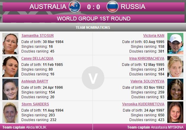 FED CUP 2014 : Groupe mondial en course pour le titre Sans_245