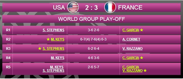 LA FED CUP 2014 : barrages World Group et World Group II - Page 7 Sans_288