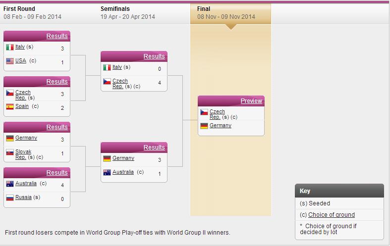 FED CUP 2014 : Groupe mondial en course pour le titre - Page 4 Sans_292