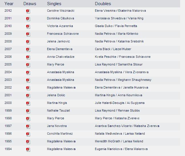 WTA MOSCOU 2013 : infos, photos et vidéos Sans_t18