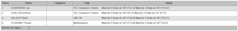 (86) Course Amicale à Vouneuil sur Vienne, les 19 & 20 Avril 2014 ! - Page 2 Classe10