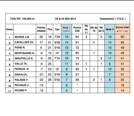 B L A C & LPS SAULT Fun Tir Contest 2014 - Page 2 Captur12