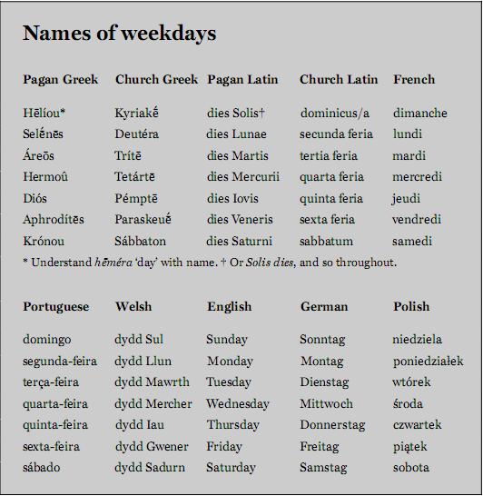 Các tháng trong năm, các ngày trong tuần: nguồn gốc tên gọi & những ý nghĩa Names-10