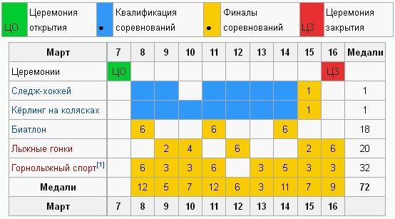 Зимние Паралимпийские игры 2014 календарь соревнований Ddnddd10