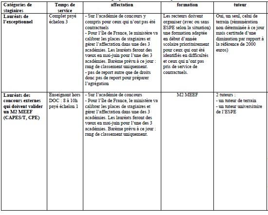 statuts stagiaires rentrée 2014 Stagia13