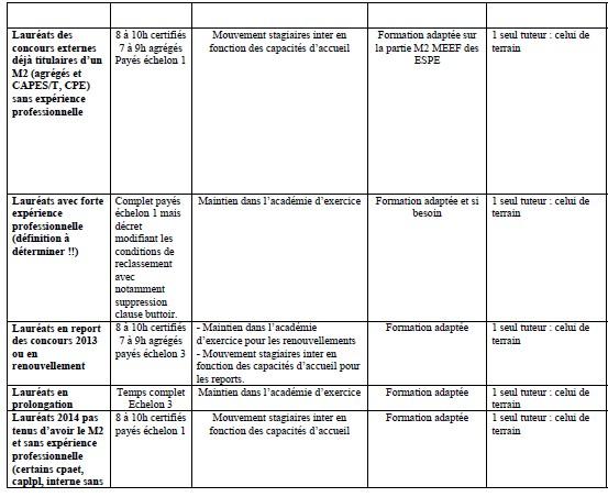 Contractuels admissibles et stagiaires à la rentrée 2014 : ce qui vous attend (mutation + année de stage) Stagia14