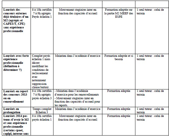 statuts stagiaires rentrée 2014 Stagia14