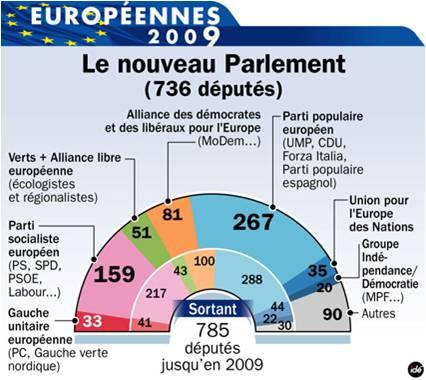 les élections européennes arrivent ! enfin une intervention intéressante. Europa10