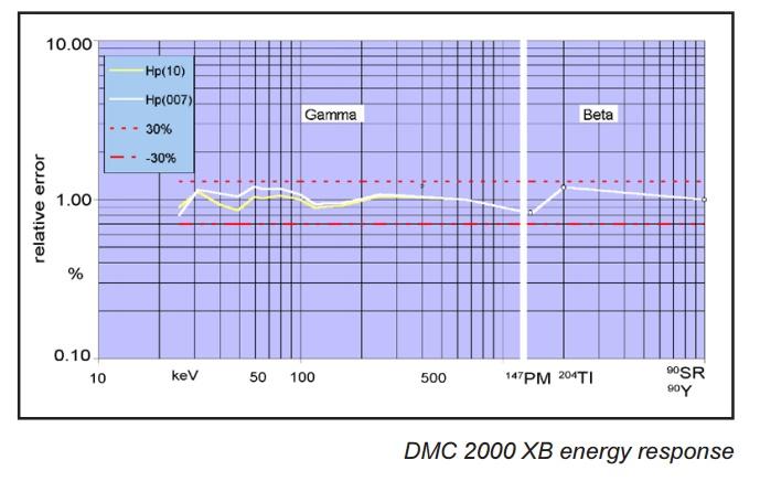 Dosimétre opérationnel 10 keV Dmc_bm10