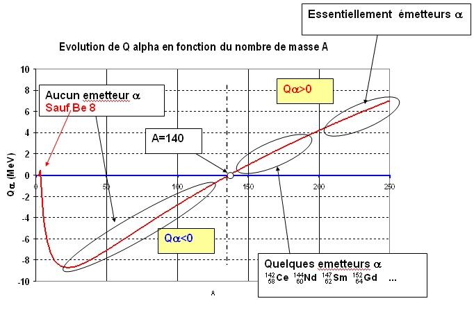 gamme d'energie Q_alph10