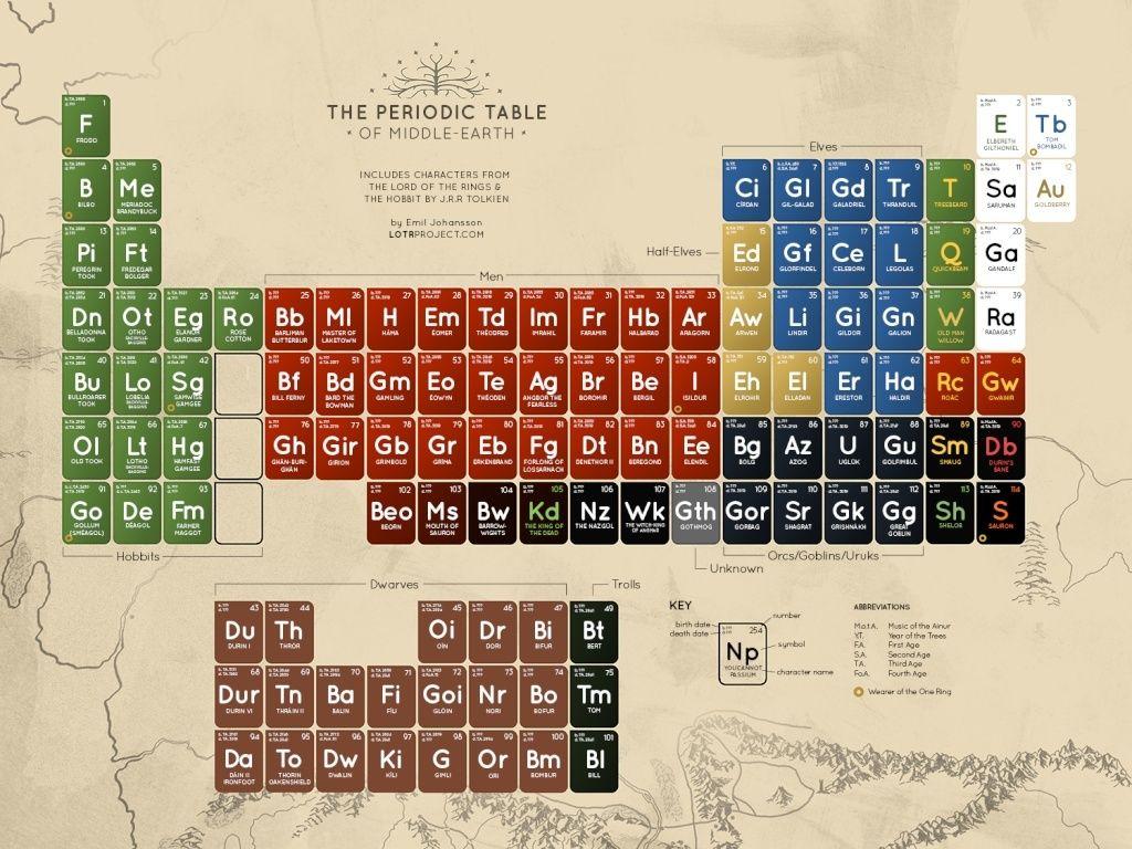[affiche geek] tableau périodique du SDA Period11