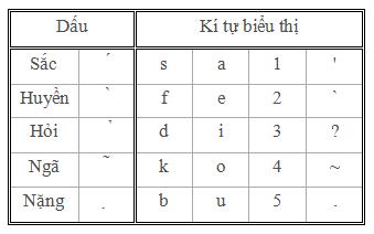 Chữ Việt không dấu (CN) Dau10