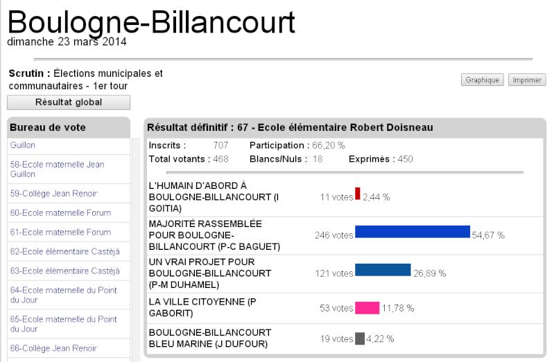 Elections municipales Boulogne-Billancourt 6710