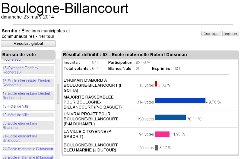Elections municipales Boulogne-Billancourt 6810