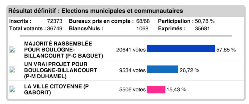 Elections municipales Boulogne-Billancourt Electi11